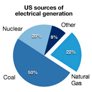 Pickens Plan energy piechart