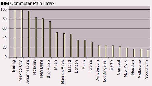 IBM Commuter Pain Index[1]